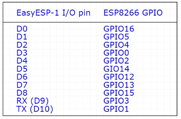 EasyESP-1 I/O pin indexing vs ESP8266 internal GPIOs